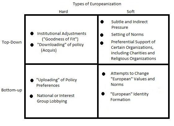 Types of Europeanization NEW.jpg
