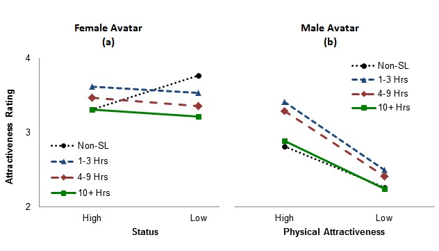 The influence of sex physical attractiveness