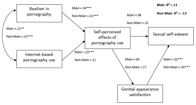 Sexual behavior and high self esteem