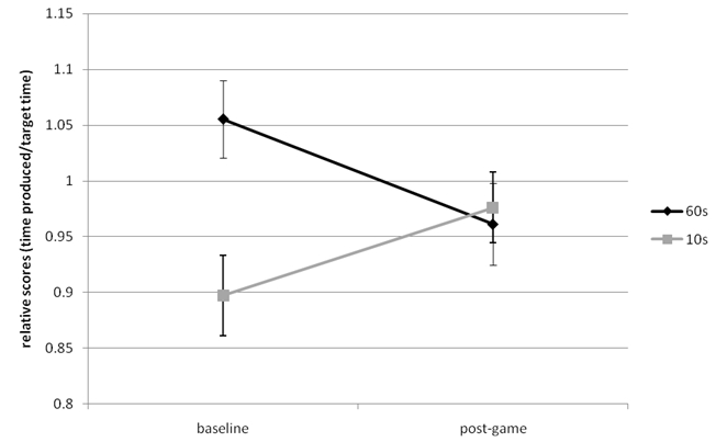 The effect of computer gaming on subsequent time perception figure 1 relative scores of time productions of the 10 s and 60 s interval at baseline and post game measurement ccuart Choice Image
