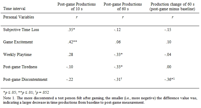 The effect of computer gaming on subsequent time for Pearson r table interpretation