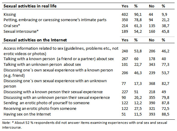 Confirm. Sexual experience questionaire