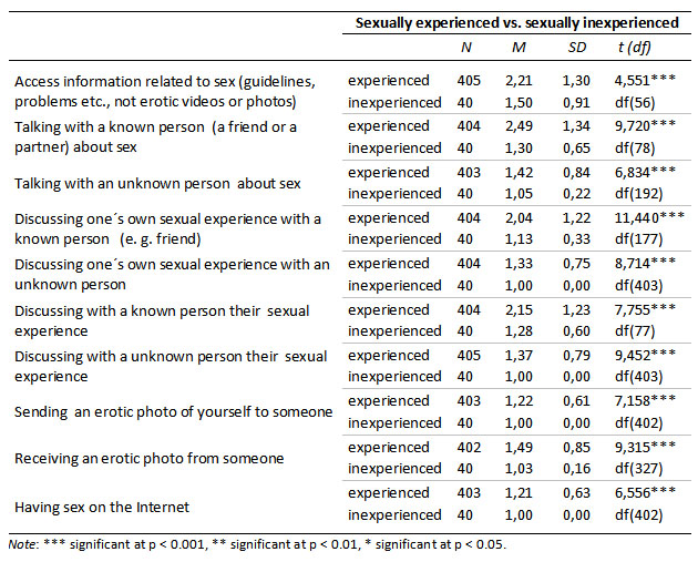 premarital sexual intercourse among adolescents in It also covered the prevalence of pre- marital sex among adolescents the instrument was validated by three lecturers that are specialized on test construction premarital sexual intercourse is common and appears to be on the rise in all regions of the world.