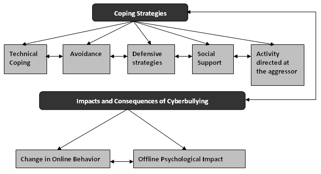 Cyberbullying in Adolescent Victims: Perception and Coping