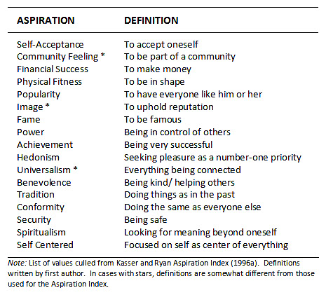 the rise of fame an historical content analysis uhls  table 1 list of measured aspirations